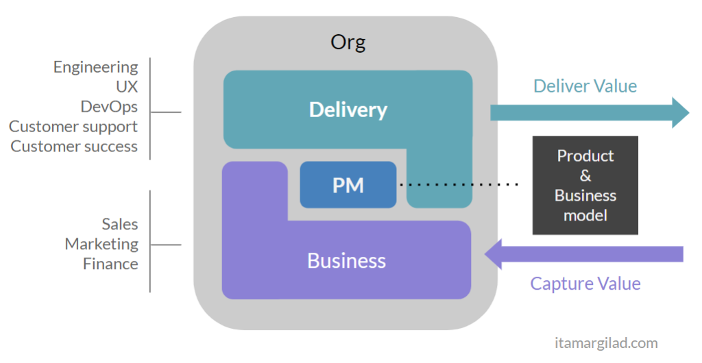 5 Tips for Building Effective Product Management Teams
